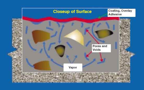 Voids in concrete provide space for condensation
